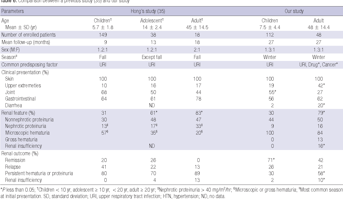 Table 6. Comparison between a previous study (35) and our study