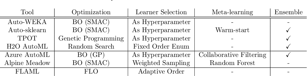 Figure 1 for FLO: Fast and Lightweight Hyperparameter Optimization for AutoML