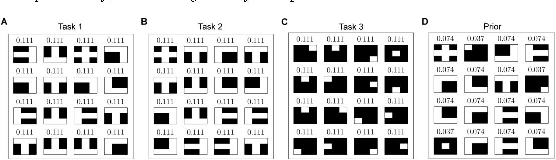 Figure 3 for Abstraction in decision-makers with limited information processing capabilities