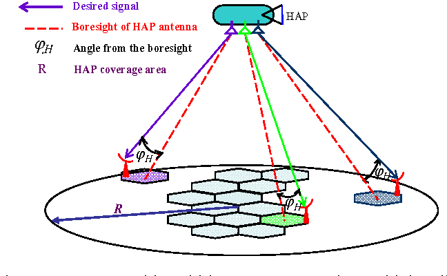Fig. 4 HAP system with multi-beam antenna serving multiple cells