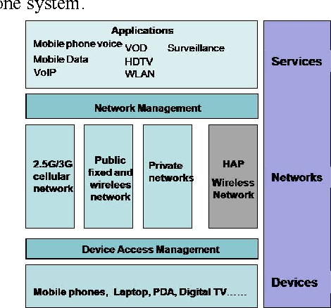 Fig. 7 An illustration of HAP network coexistence with existing wireless networks and service provision