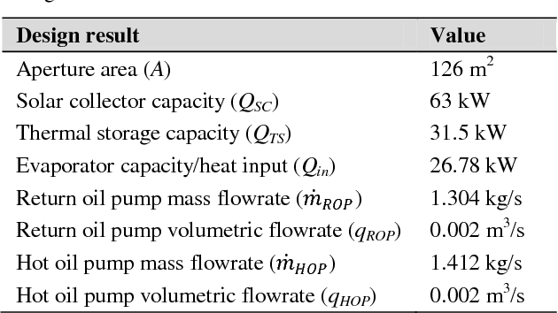 Table 2 from Effect of Regenerative Organic Rankine Cycle