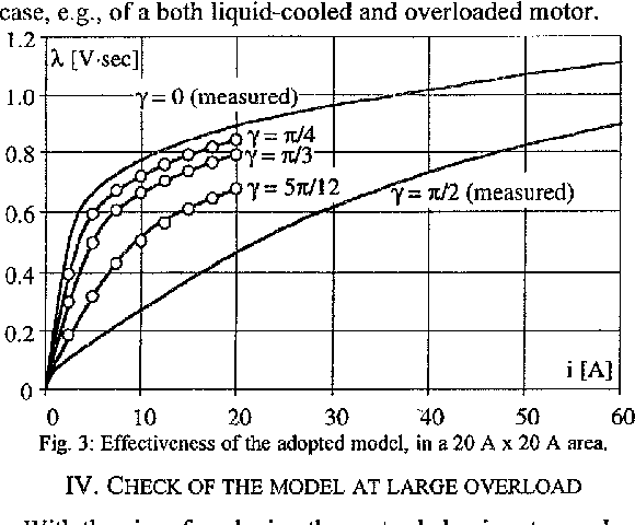 Figure 3 from Cross-saturation in synchronous reluctance motors of