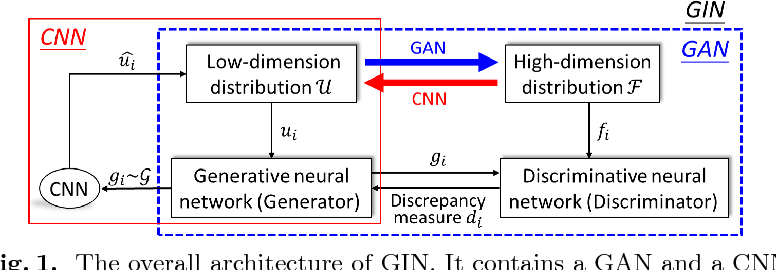 Figure 1 for Generative Invertible Networks (GIN): Pathophysiology-Interpretable Feature Mapping and Virtual Patient Generation