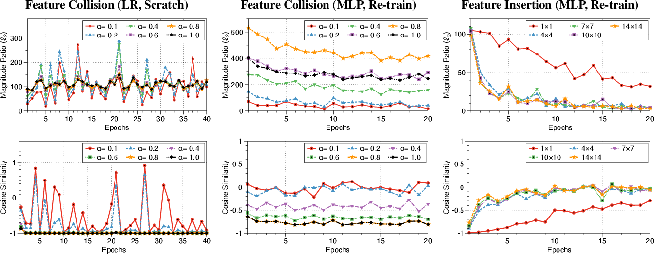 Figure 1 for On the Effectiveness of Mitigating Data Poisoning Attacks with Gradient Shaping
