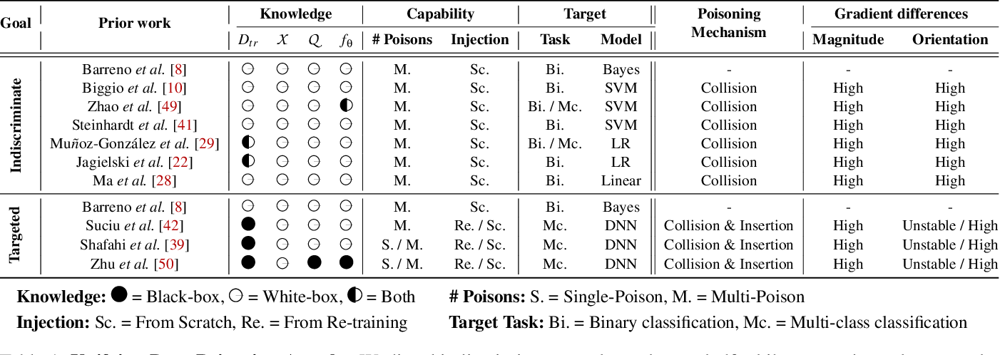 Figure 2 for On the Effectiveness of Mitigating Data Poisoning Attacks with Gradient Shaping