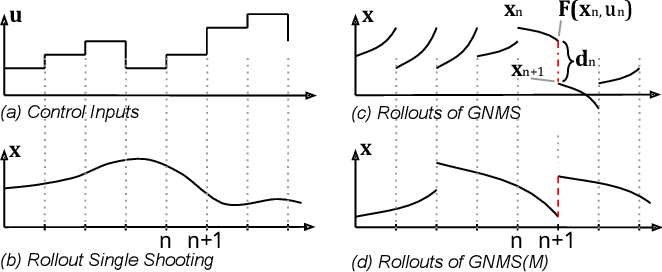 Figure 1 for A Family of Iterative Gauss-Newton Shooting Methods for Nonlinear Optimal Control