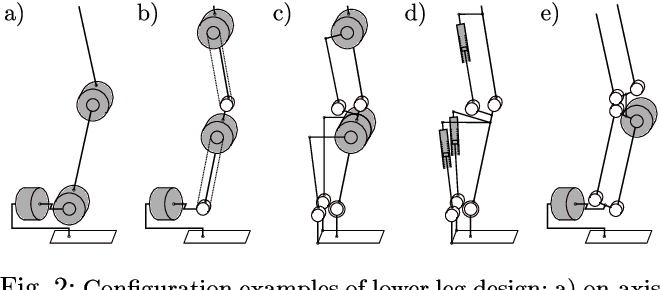 Figure 3 for Bipedal Humanoid Hardware Design: A Technology Review