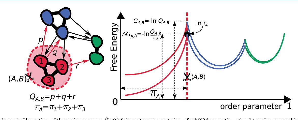 Figure 1 from Ultrametricity in Protein Folding Dynamics