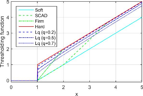 Figure 1 for Matrix Completion via Nonconvex Regularization: Convergence of the Proximal Gradient Algorithm