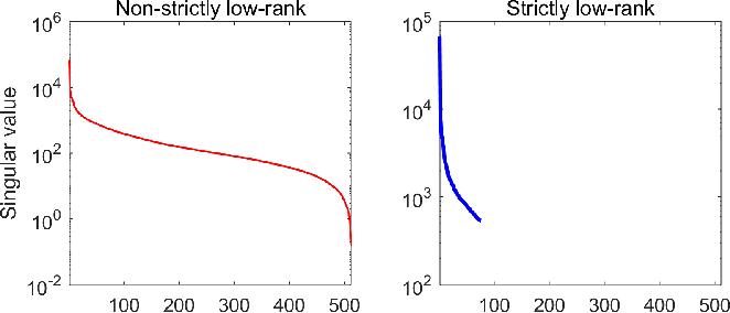 Figure 2 for Matrix Completion via Nonconvex Regularization: Convergence of the Proximal Gradient Algorithm