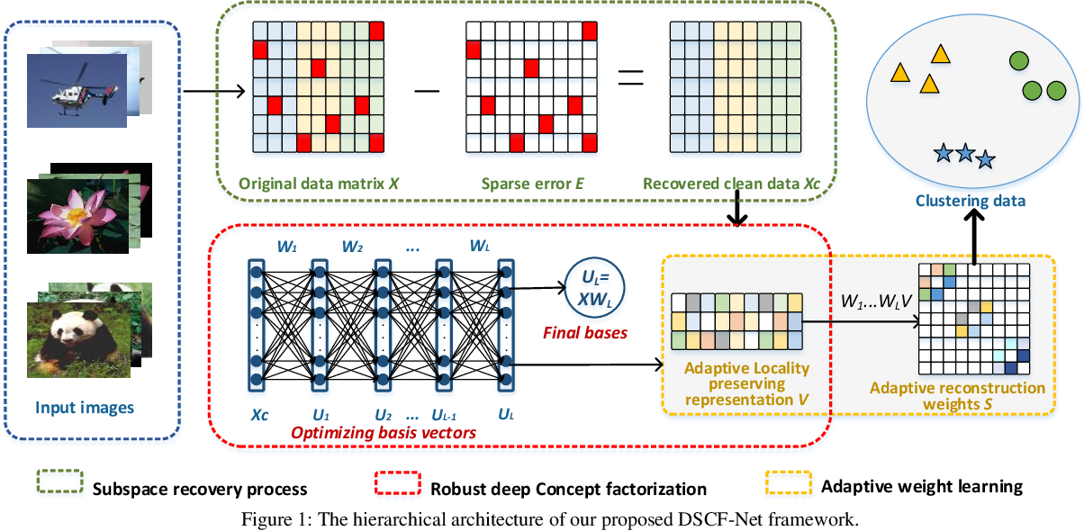 Figure 1 for Deep Self-representative Concept Factorization Network for Representation Learning