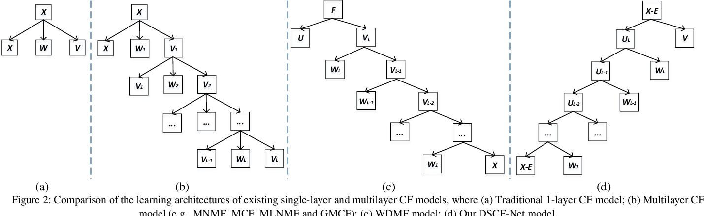 Figure 3 for Deep Self-representative Concept Factorization Network for Representation Learning