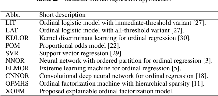 Figure 3 for Explainable Ordinal Factorization Model: Deciphering the Effects of Attributes by Piece-wise Linear Approximation