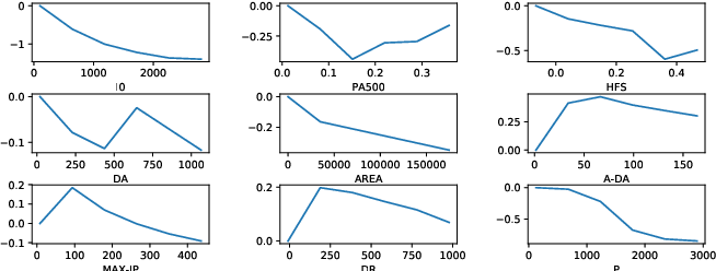 Figure 2 for Explainable Ordinal Factorization Model: Deciphering the Effects of Attributes by Piece-wise Linear Approximation