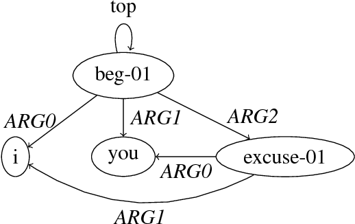 Figure 3 for An Incremental Parser for Abstract Meaning Representation