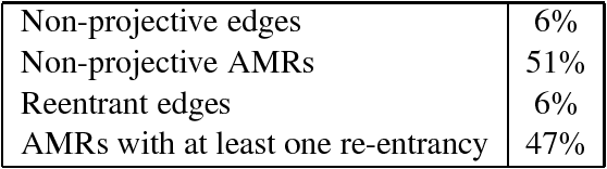 Figure 2 for An Incremental Parser for Abstract Meaning Representation
