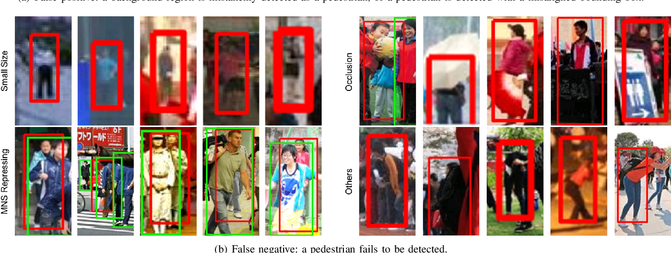 Figure 4 for WiderPerson: A Diverse Dataset for Dense Pedestrian Detection in the Wild