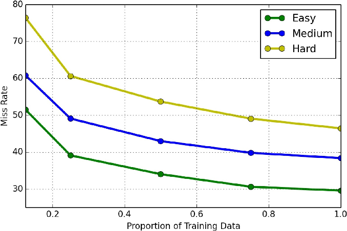 Figure 2 for WiderPerson: A Diverse Dataset for Dense Pedestrian Detection in the Wild