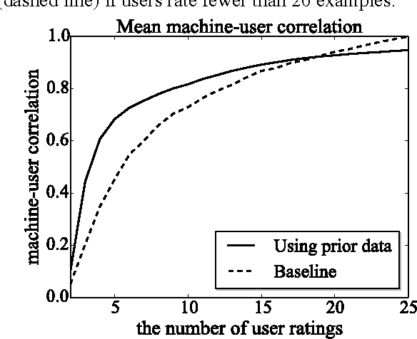 Figure 1. Learning effectiveness as a function of the number of ratings.