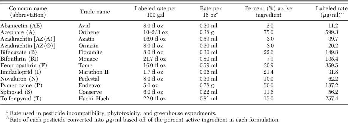 Efficacy of pesticide mixtures against the western flower