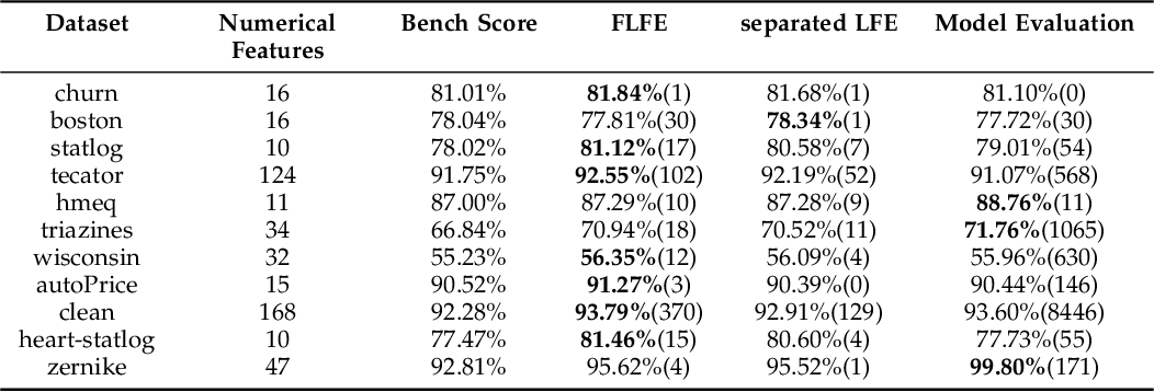 Figure 2 for FLFE: A Communication-Efficient and Privacy-Preserving Federated Feature Engineering Framework