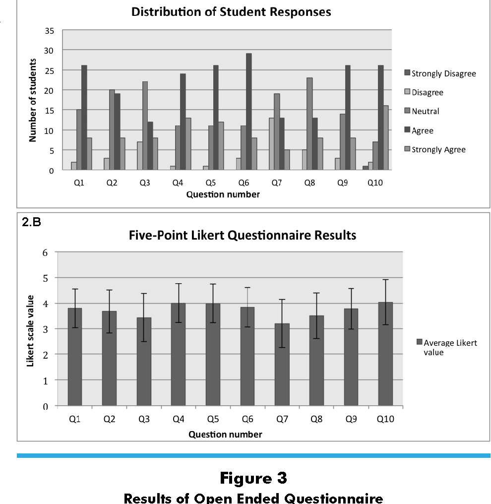 Impact of Interactive Instructional Tools in Gross Anatomy for ...