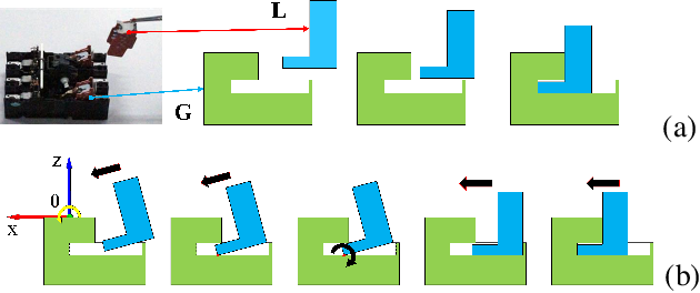 Figure 3 for Robotic Imitation of Human Assembly Skills Using Hybrid Trajectory and Force Learning