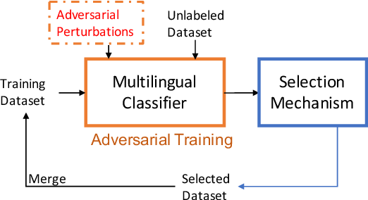 Figure 1 for Leveraging Adversarial Training in Self-Learning for Cross-Lingual Text Classification