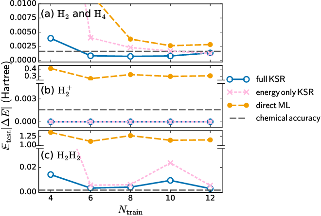 Figure 4 for Kohn-Sham equations as regularizer: building prior knowledge into machine-learned physics