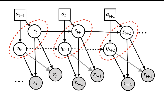 Figure 1 for Invariant Causal Prediction for Block MDPs