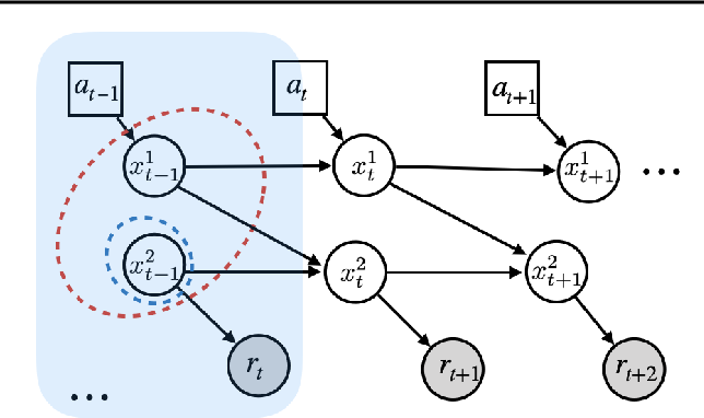 Figure 3 for Invariant Causal Prediction for Block MDPs
