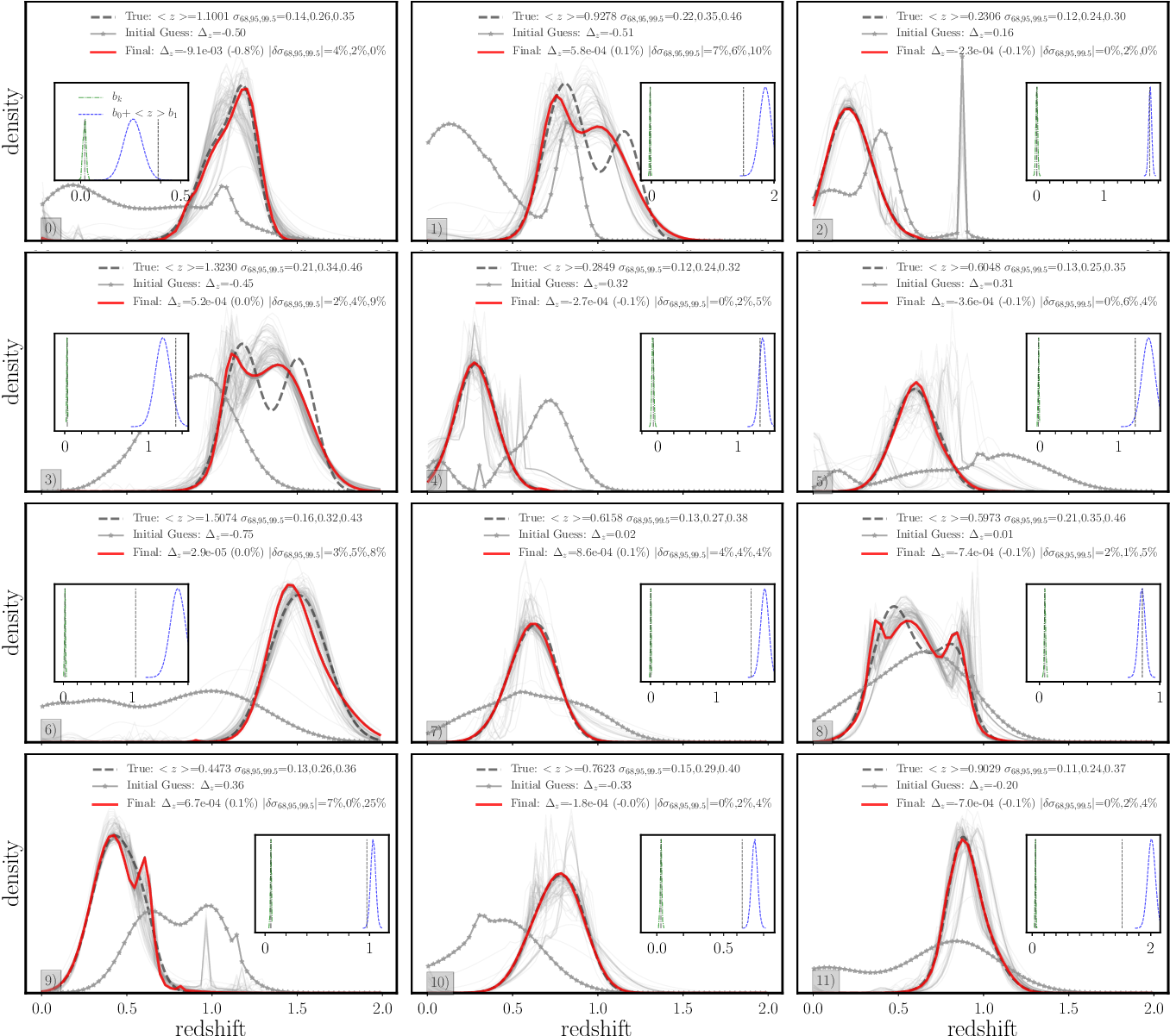 Figure 7 from Self-consistent redshift estimation using correlation