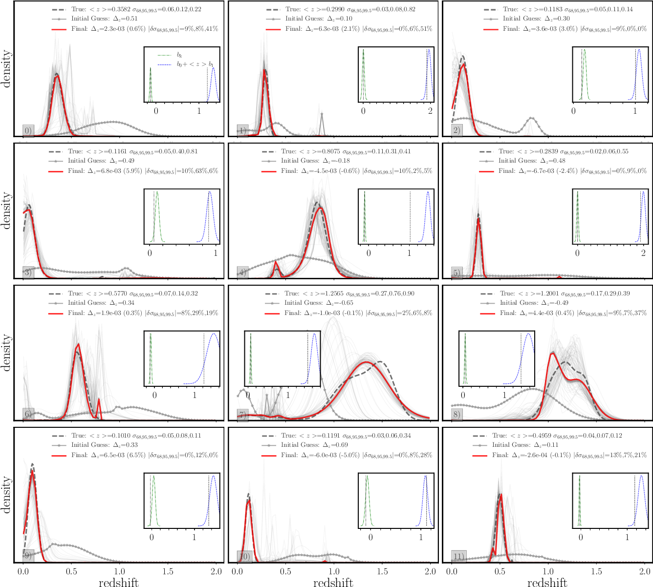 Figure 8 from Self-consistent redshift estimation using correlation