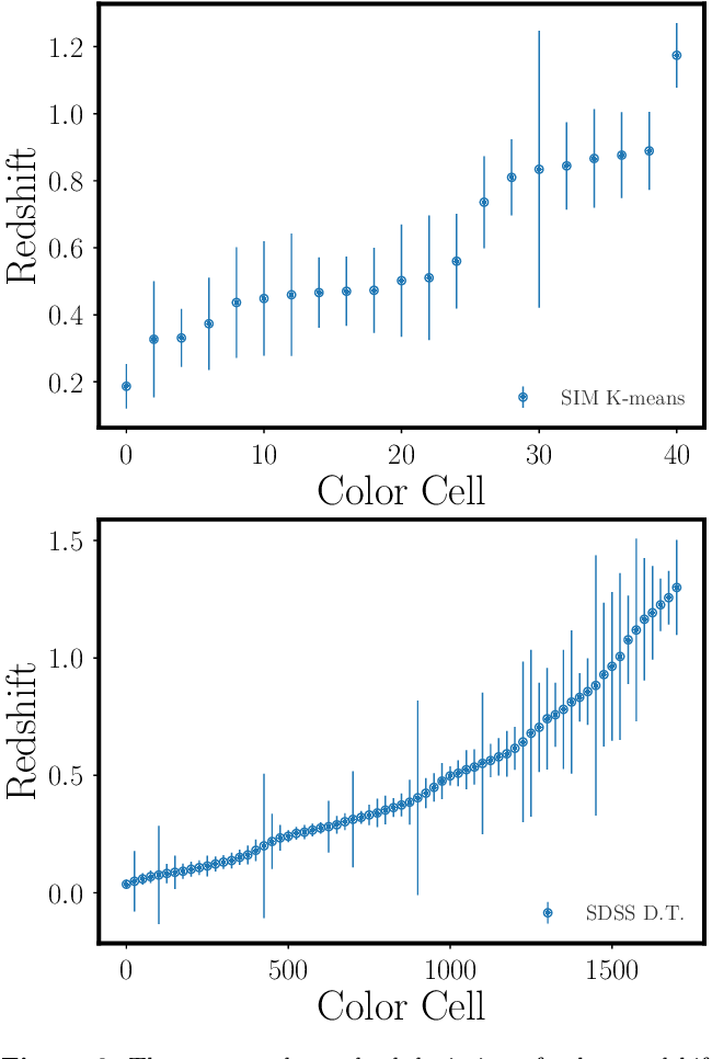 Figure 2 from Self-consistent redshift estimation using correlation