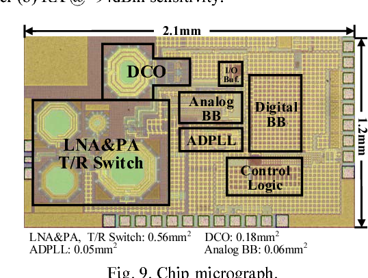 Figure 9 from A 0 85mm2 BLE Transceiver with Embedded T/R