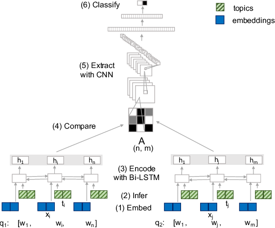 Figure 2 for Better Early than Late: Fusing Topics with Word Embeddings for Neural Question Paraphrase Identification