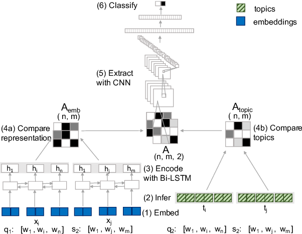 Figure 3 for Better Early than Late: Fusing Topics with Word Embeddings for Neural Question Paraphrase Identification
