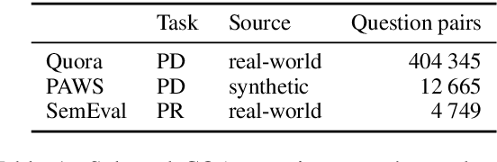 Figure 1 for Better Early than Late: Fusing Topics with Word Embeddings for Neural Question Paraphrase Identification