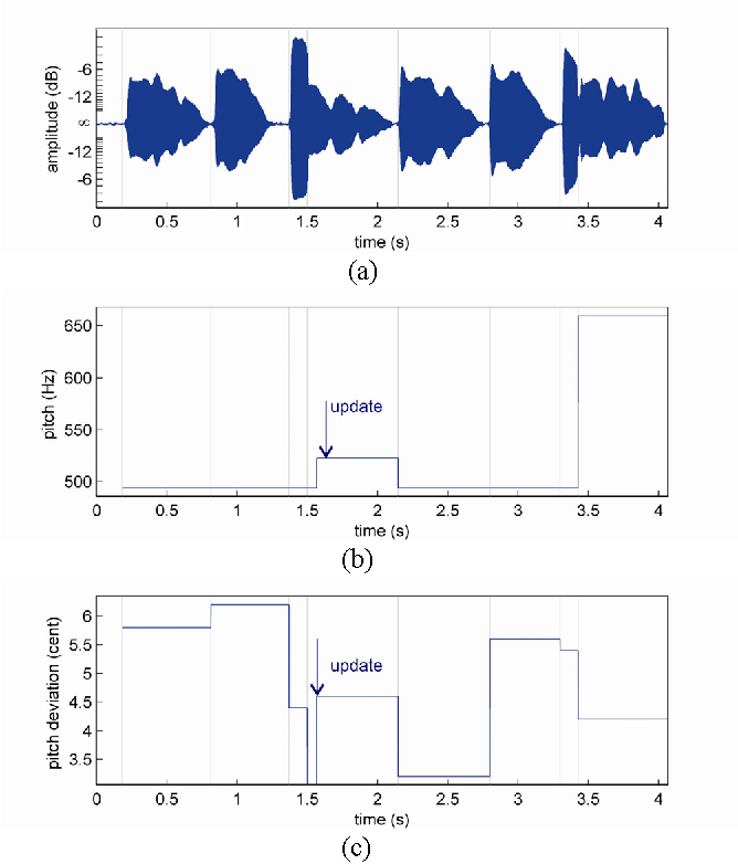Figure 3 from A Real-Time Signal Processing Framework of