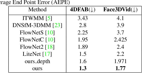 Figure 2 for DeepFaceFlow: In-the-wild Dense 3D Facial Motion Estimation