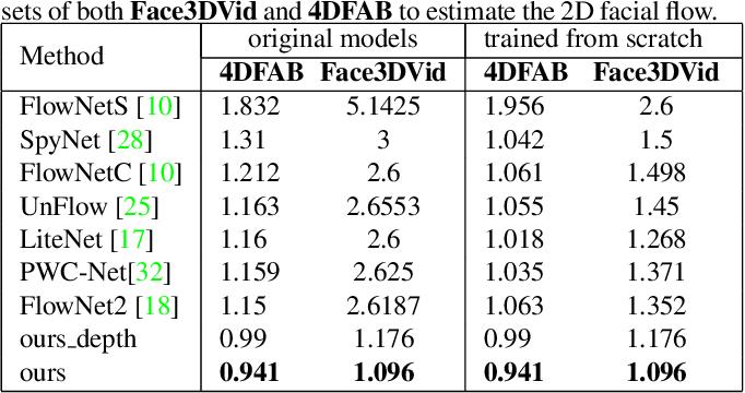 Figure 4 for DeepFaceFlow: In-the-wild Dense 3D Facial Motion Estimation