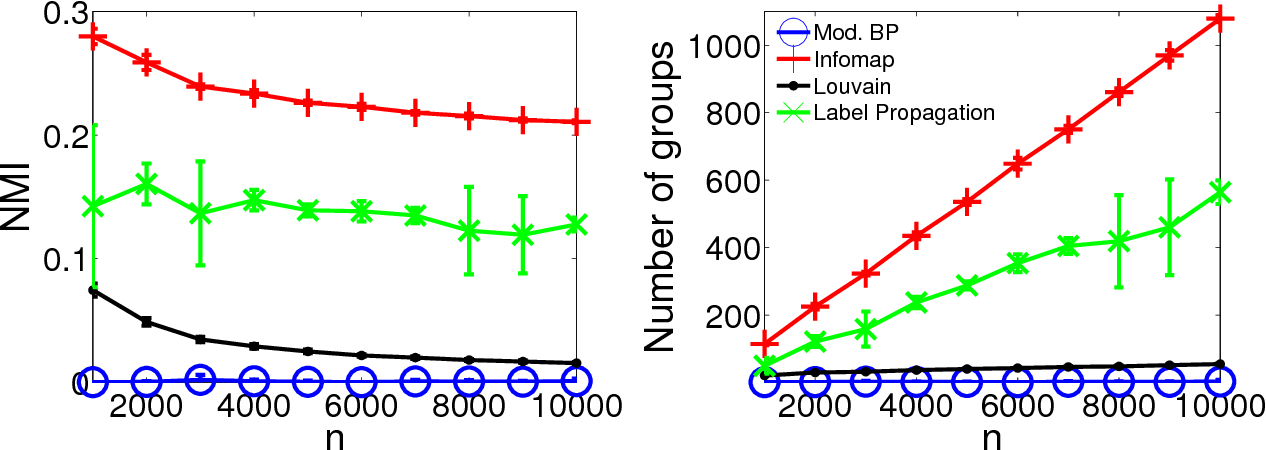 Figure 1 for Evaluating accuracy of community detection using the relative normalized mutual information