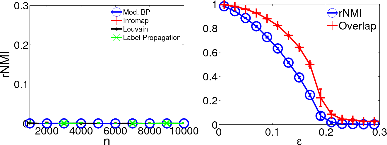 Figure 3 for Evaluating accuracy of community detection using the relative normalized mutual information