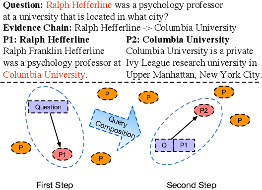 Figure 1 for Multi-Step Reasoning Over Unstructured Text with Beam Dense Retrieval