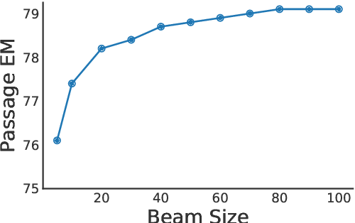 Figure 3 for Multi-Step Reasoning Over Unstructured Text with Beam Dense Retrieval