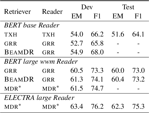 Figure 4 for Multi-Step Reasoning Over Unstructured Text with Beam Dense Retrieval