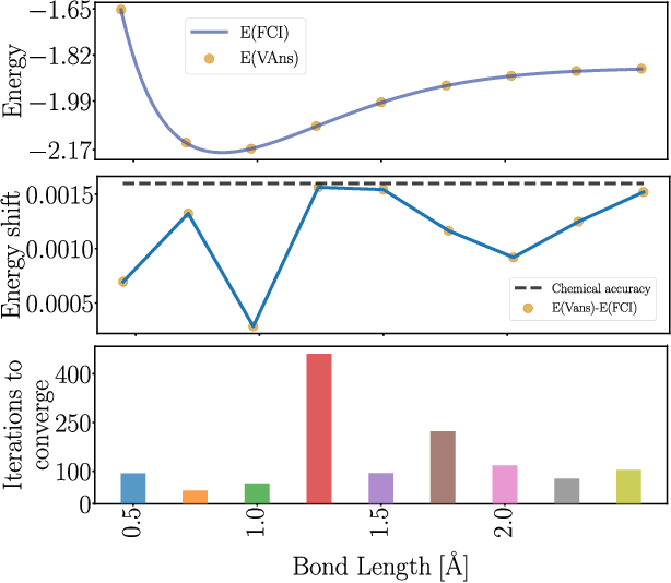 Figure 2 for A semi-agnostic ansatz with variable structure for quantum machine learning