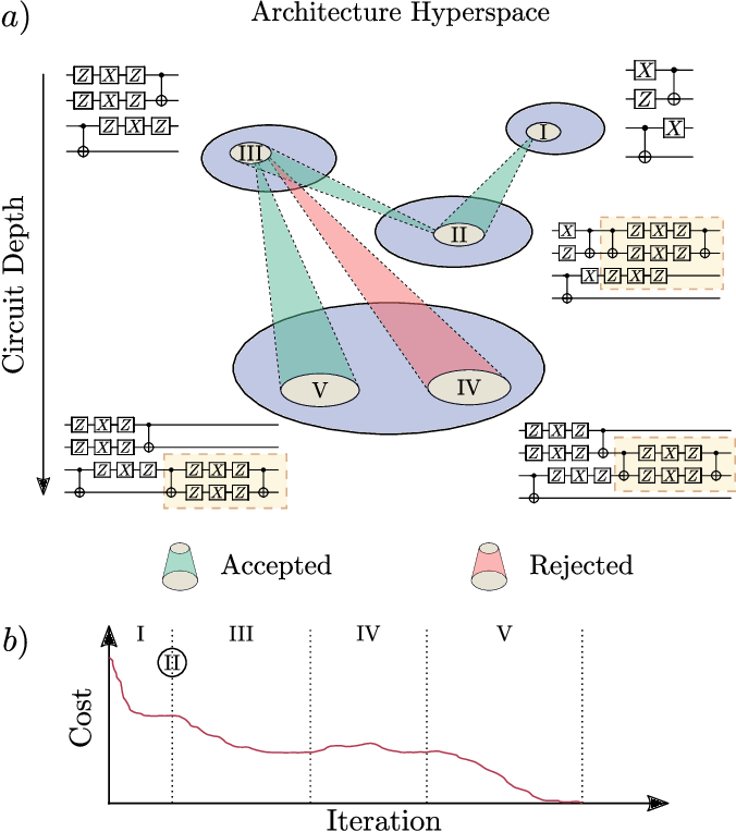 Figure 1 for A semi-agnostic ansatz with variable structure for quantum machine learning