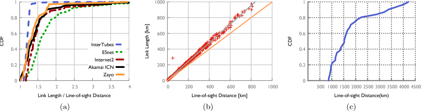 Figure 1 from Dissecting Latency in the Internet's Fiber